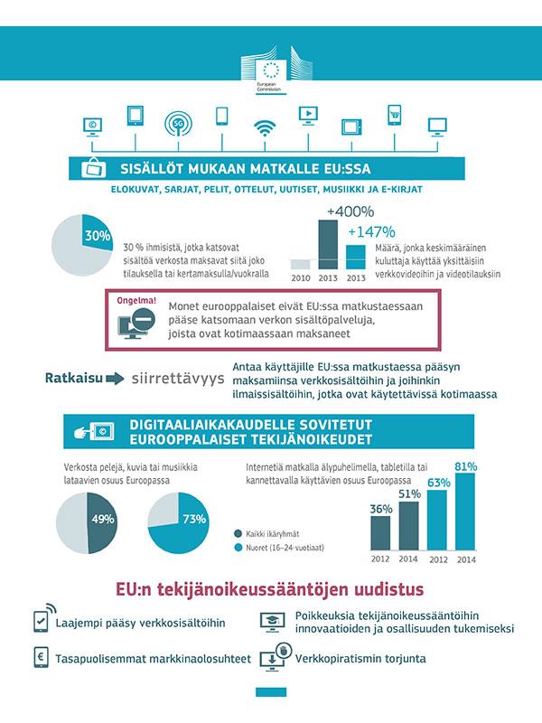 Infografiikka EC 2015